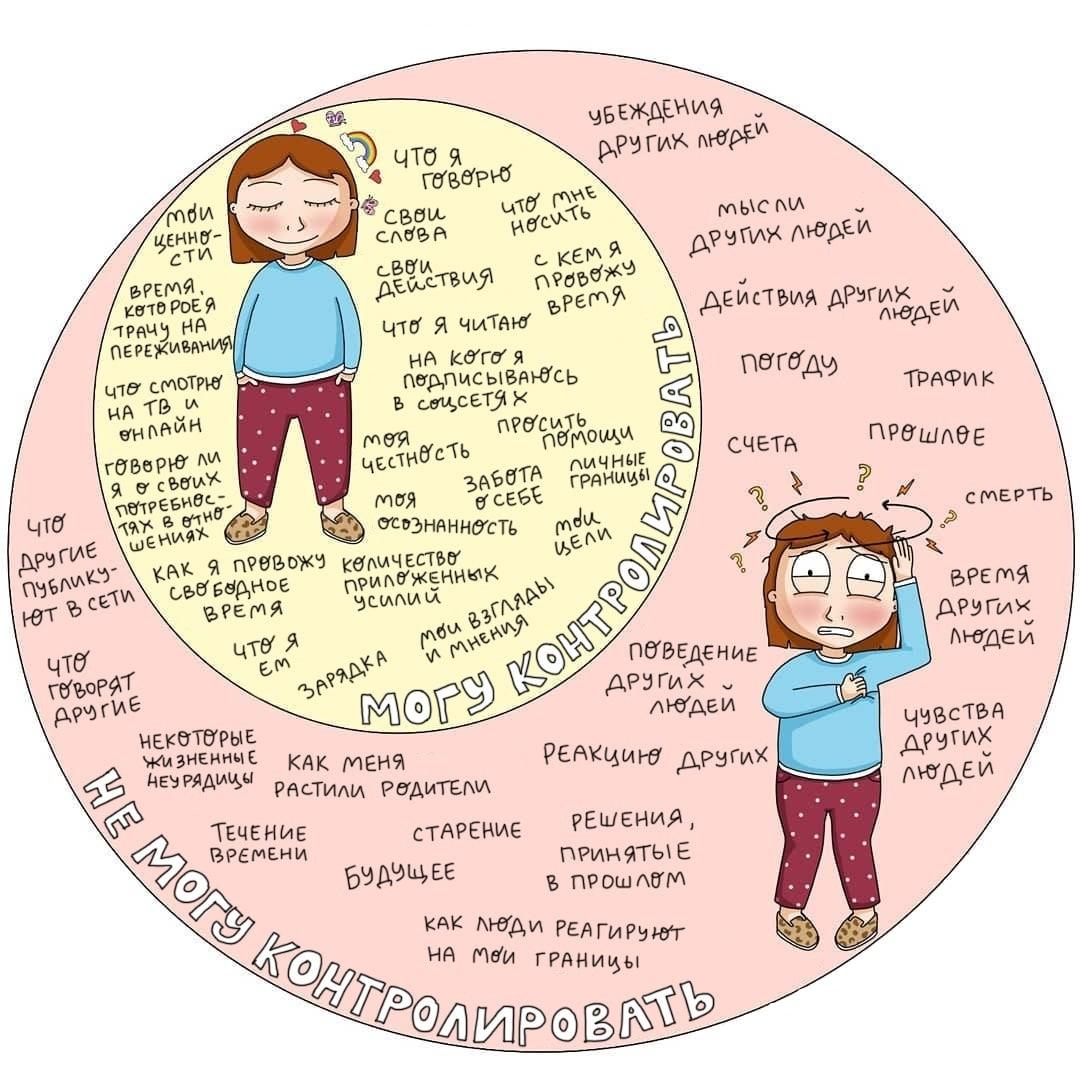 Контроль жизни  Нашёл для вас картинку, которая поможет разобраться в том, что...