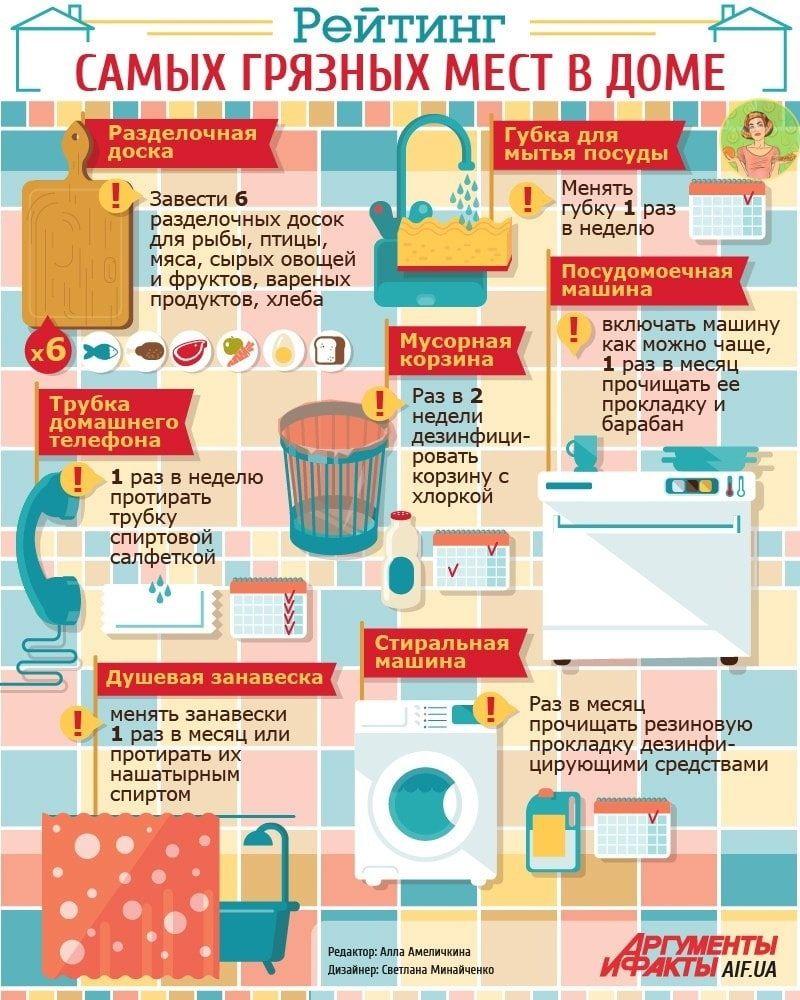 7 самых грязных предметов в вашем доме   Разделочная доска   Разделочные доски...