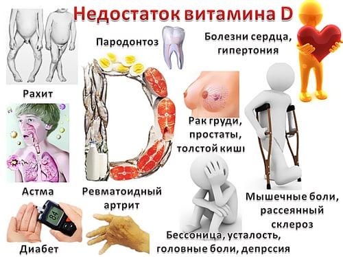 Свежие новости о витамине D  Недавние исследования показали, что витамин D...