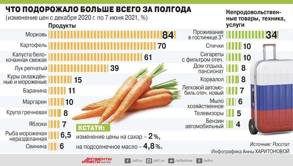 За полгода сильнее всего подорожали овощи (39-84%). Цены на товары...