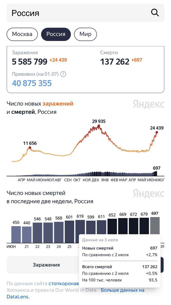 ️В России новый рекорд по числу погибших от коронавируса за сутки — 697...