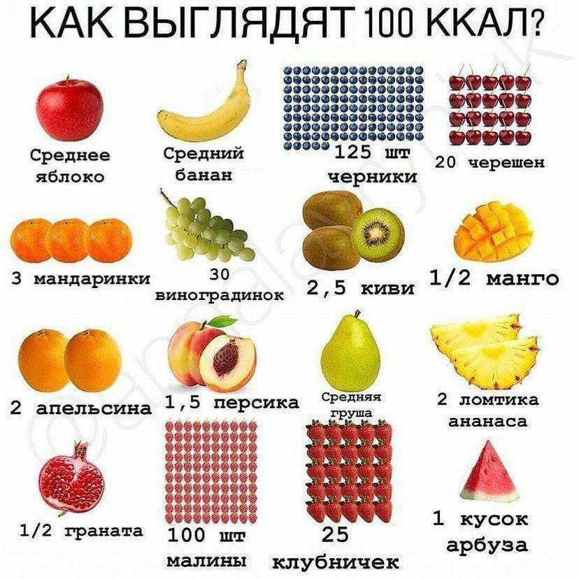 Многих должно удивить то, что в куске арбуза уже 100 ккал, хотя все думают, что...