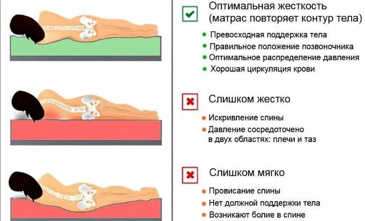 Как выбрать матрац для кровати?  Матрац должен вас поддерживать– не слишком...